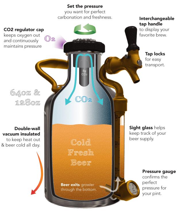 uKeg-Pressurized-Portable-Growler, chopeira-portatil, gela-cerveja, cerveja-gelada, como-gelar-cerveja-rapido, cerveja-quente, por-que-nao-pensei-nisso 5